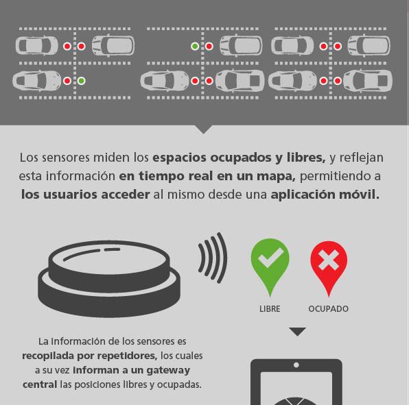 infografía solución de estacionamiento inteligente Exolinked